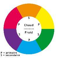 Tutoriel peinture th orie des couleurs et de leur - Roue chromatique peinture ...
