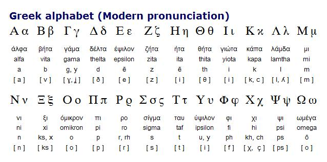 Greek Letters And Their Pronunciation