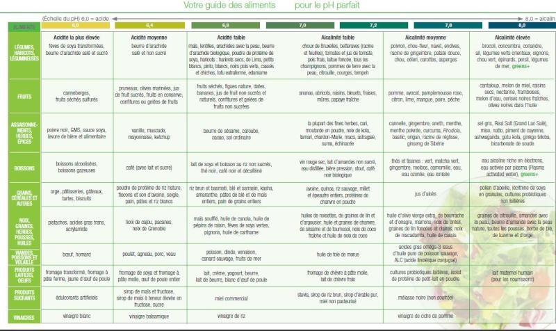 Assez l équilibre acido basique: l indice pral OH13