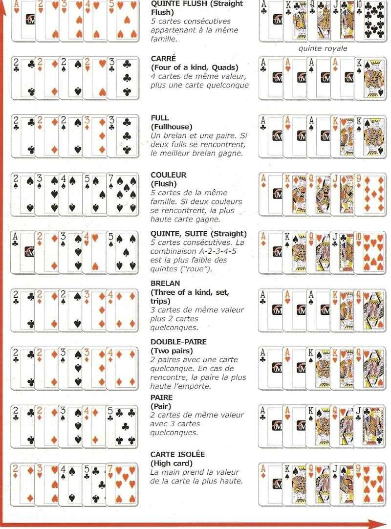 commencer au poker